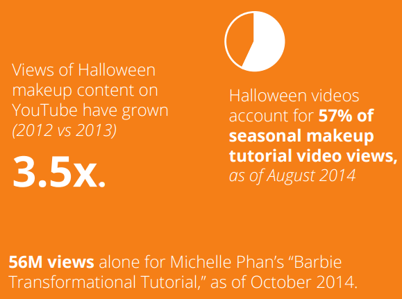 google trends makeup search halloween1